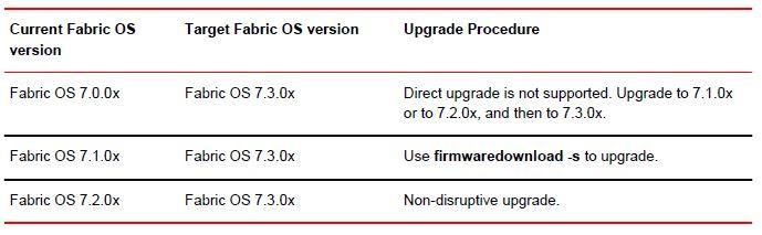 Brocade firmware.