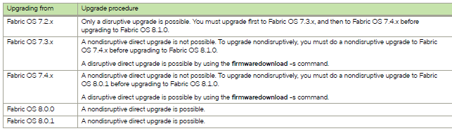 Table showing fabric OS upgrade paths for Brocade switch