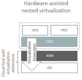 HVX hypervisor now with Hardware assisted virtulization