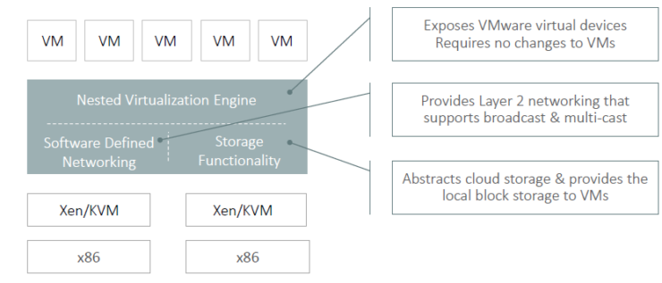 Oracle Ravello Cloud HVX hypervisor