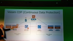 Veeam Continuous data protection