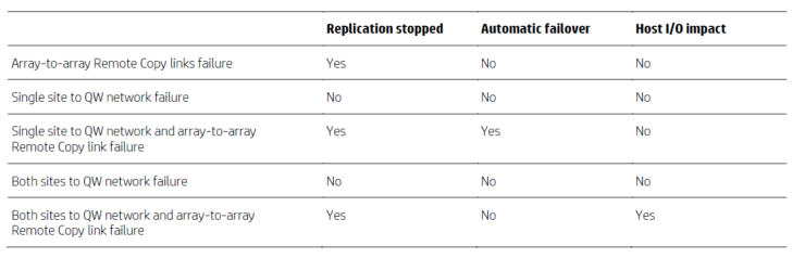 3par peer persistence error handling