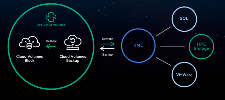 Cloud volume backup hpe