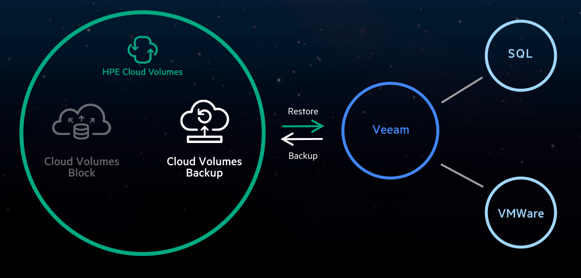 Cloud volume backup veeam